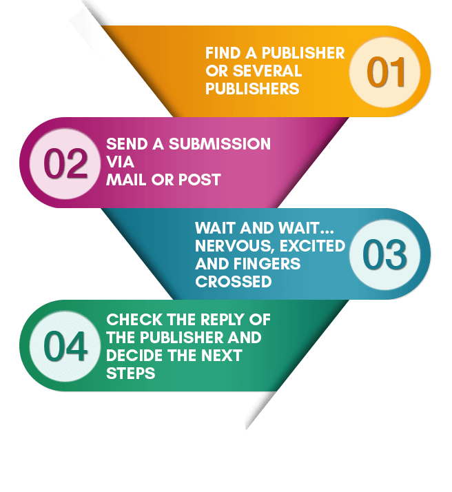 Self publish books in India Infographic 1