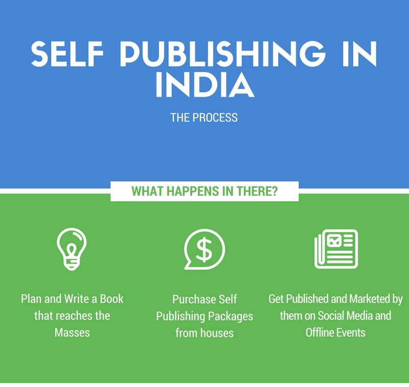 Self publish books in India: Paid self publishing
