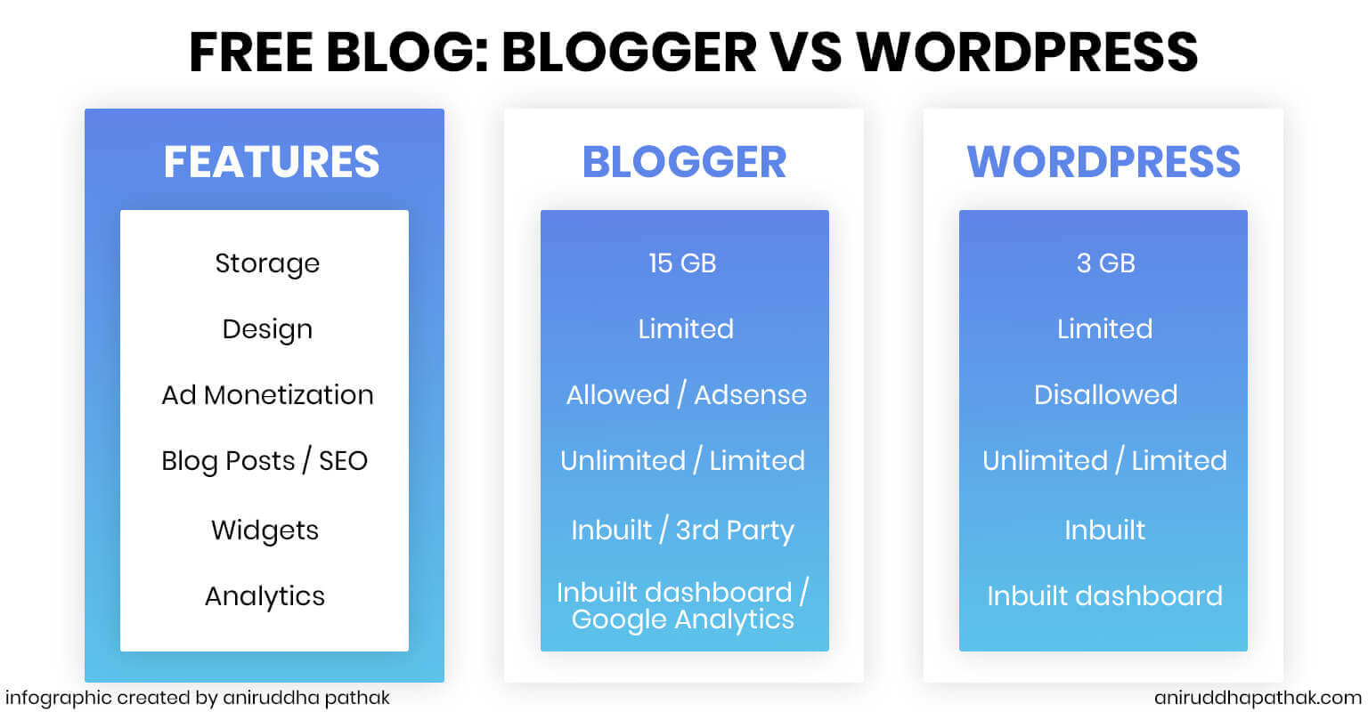 Blogger vs WordPress Infographic - Aniruddha Pathak