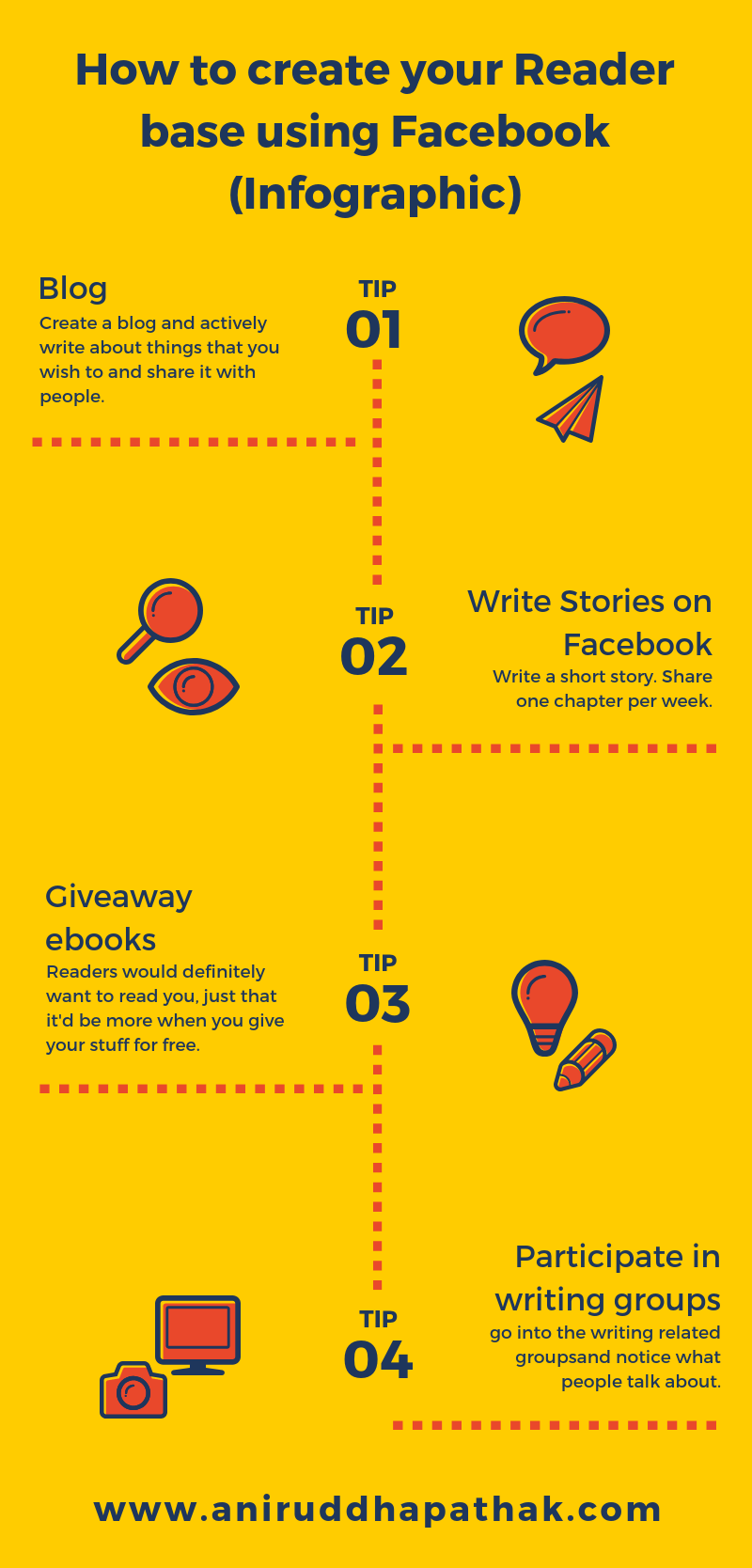 Facebook Marketing Guide by Aniruddha Pathak - Infographic