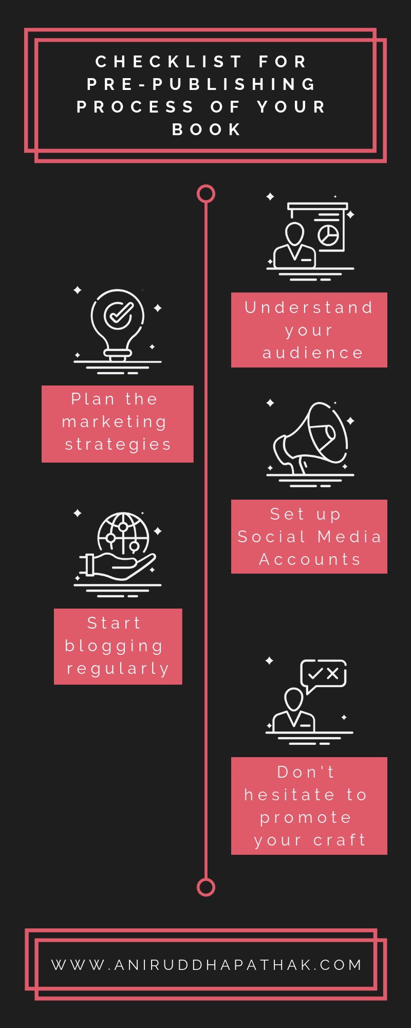 Checklist Infographic - Self Publish Books in India